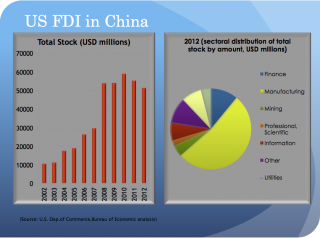 US FDI in China