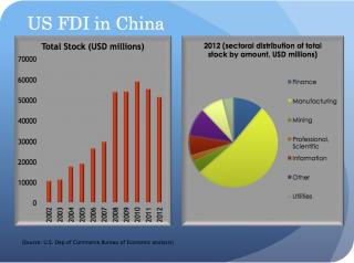 US FDI in China